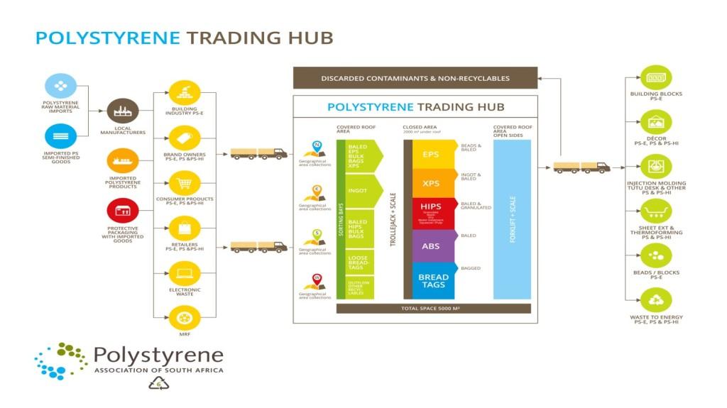 Polystyrene Trading Hub